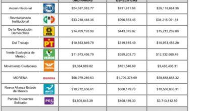 IEEM muestra los presupuestos para los partidos políticos