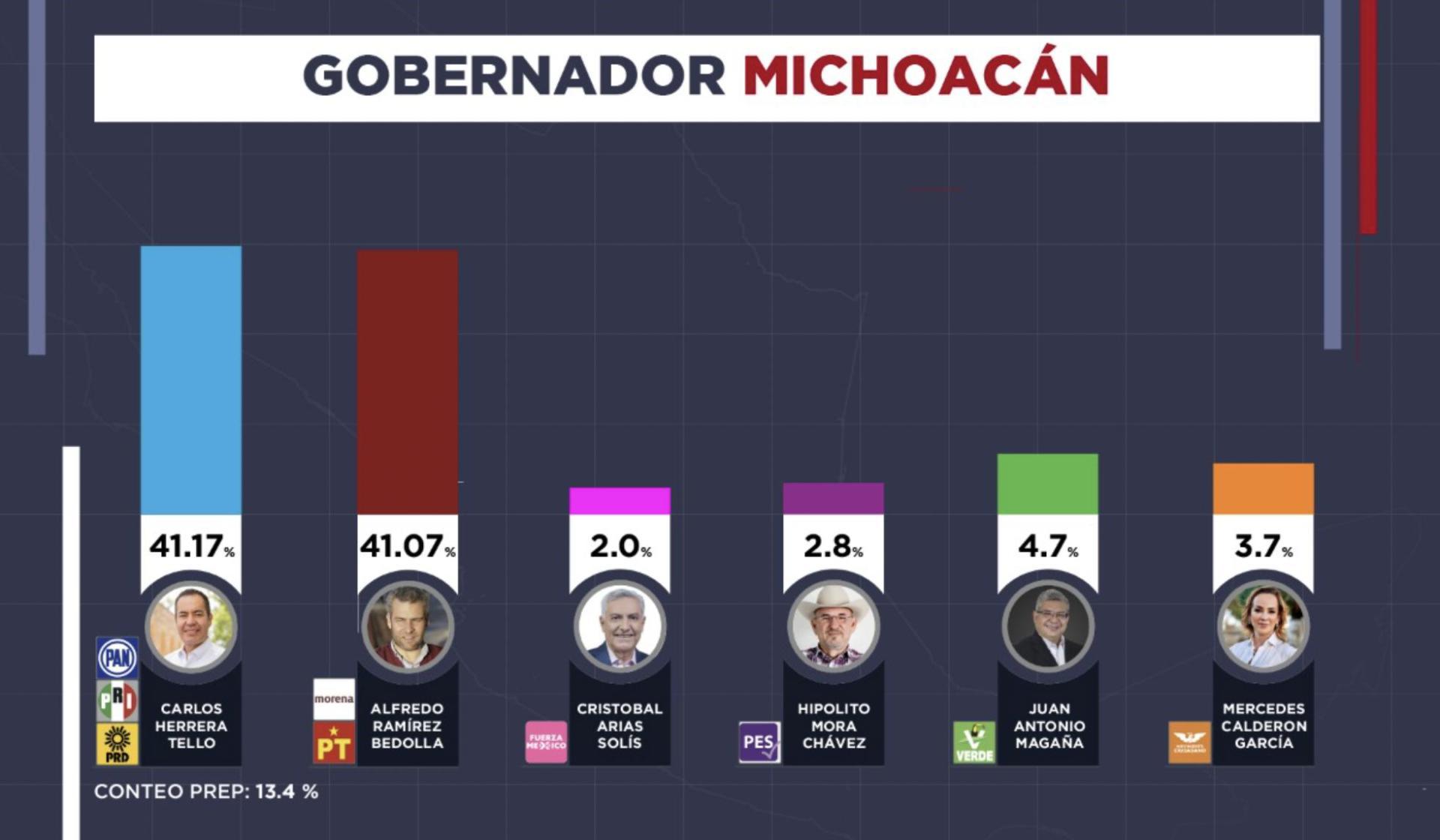 PREP a gobernador de Michoacán